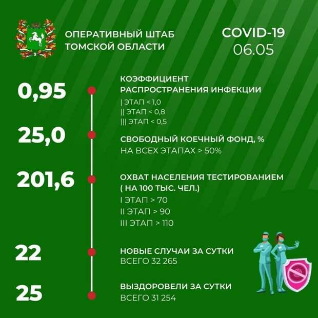 Коронавирус в Томской области: данные на 6 мая