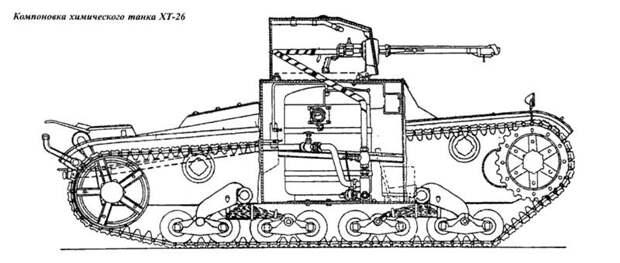 Танковый паноптикум: огнеметные танки