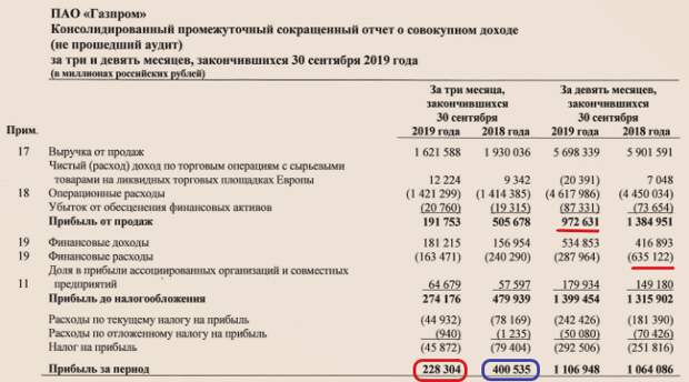 скрин автора с сайта gazprom.ru