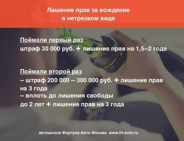 Лишение прав за вождение в нетрезвом виде в 2020 г.