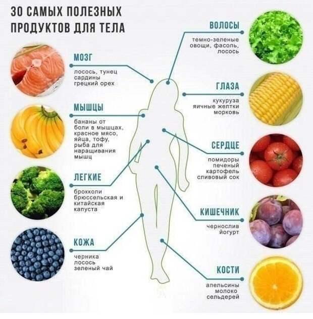 30 самых полезных продуктов для человека...