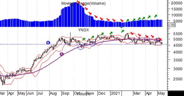 Яндекс, ежедневный график, логарифмическая шкала, объем торгов (50-дневная скользящая средняя)