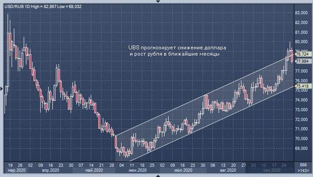 Швейцарскому банку UBS нравится рубль и акции российских компаний