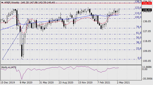 Покупки и продажи на фондовом рынке 14 мая
