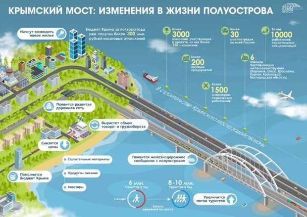 Как изменится жизнь в Крыму после запуска Крымского моста