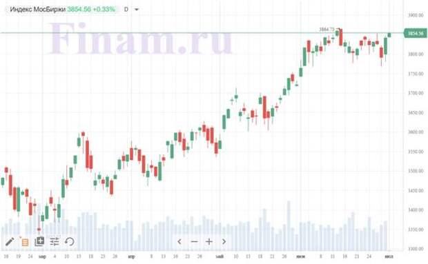 """Российские торги начались с осторожных покупок, лидирует """"РУСАЛ"""""""