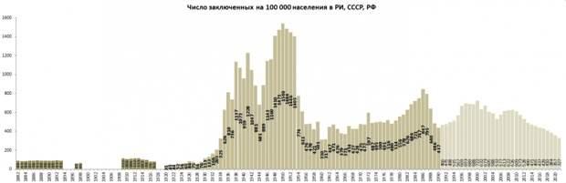 Число заключенных в России за последние 100 лет (часть третья)