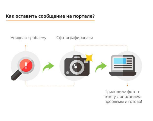 Вместо жалобной книги. Объясняем, что такое портал «Наш Санкт-Петербург» и как им пользоваться