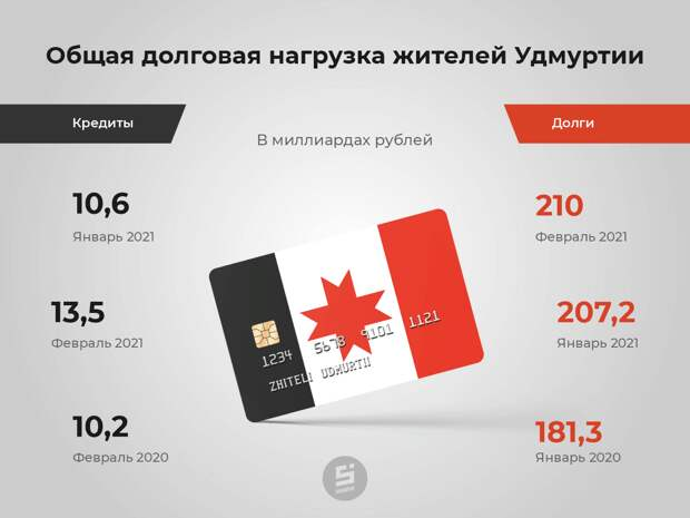 Удмуртия заняла второе место в ПФО по уровню закредитованности