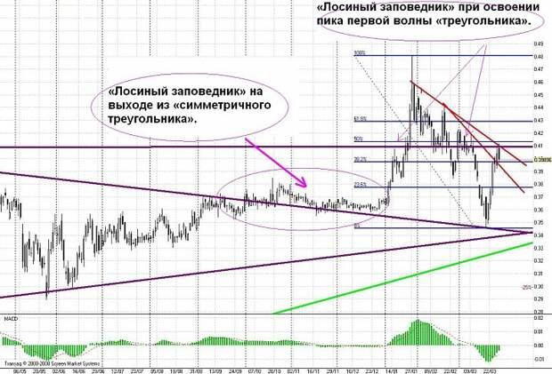 «Лосиные заповедники» на графике ФСК «ЕЭС».