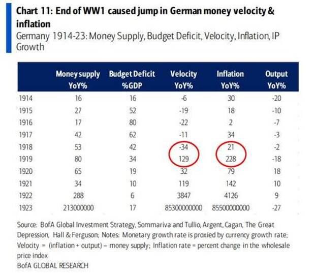 Bank of America: Аналогии США-2020 с Веймарской Германией завораживают и пугают