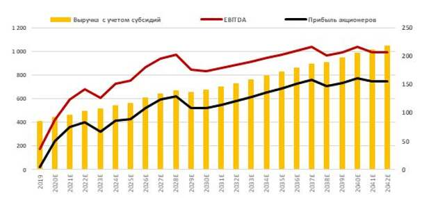 Прогноз по выручке, EBITDA и прибыли акционеров