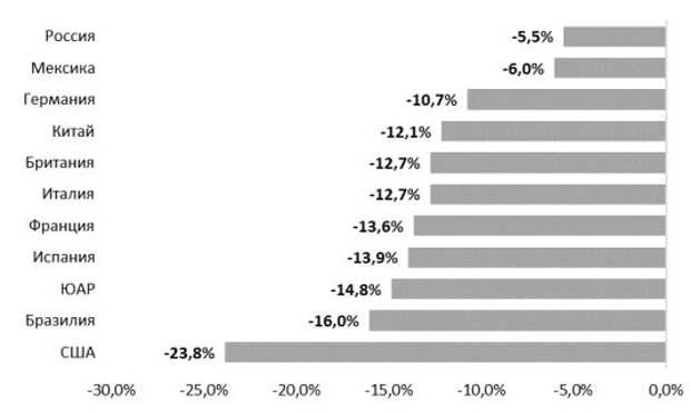 Ожидаемый бюджетный дефицит 2020, % ВВП