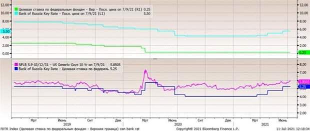 Дифференциал процентных ставок (ЦБ РФ - ФРС) и доходностей долгосрочных гособлигаций