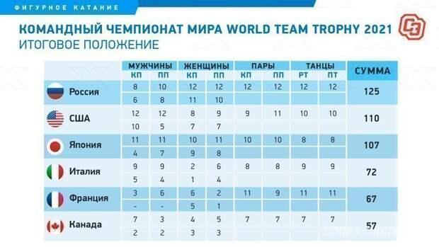Командный чемпионат мира: Россия впервые выиграла турнир